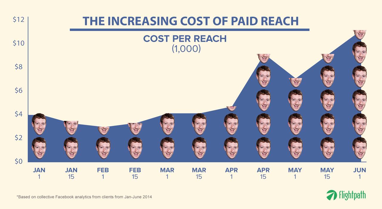 cost-per-reach-v1.8